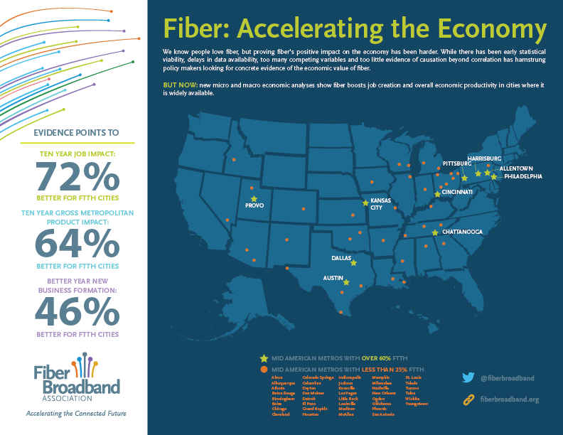 New Evidence: Fiber Accelerates Local Economies